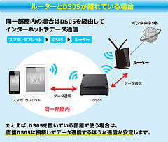 LHR-DS05WU3Rシリーズ ブリッジモード