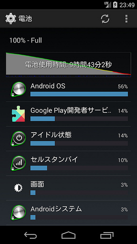 Nexus5 テザリング 画面消灯 SMS対応SIMカード使用時